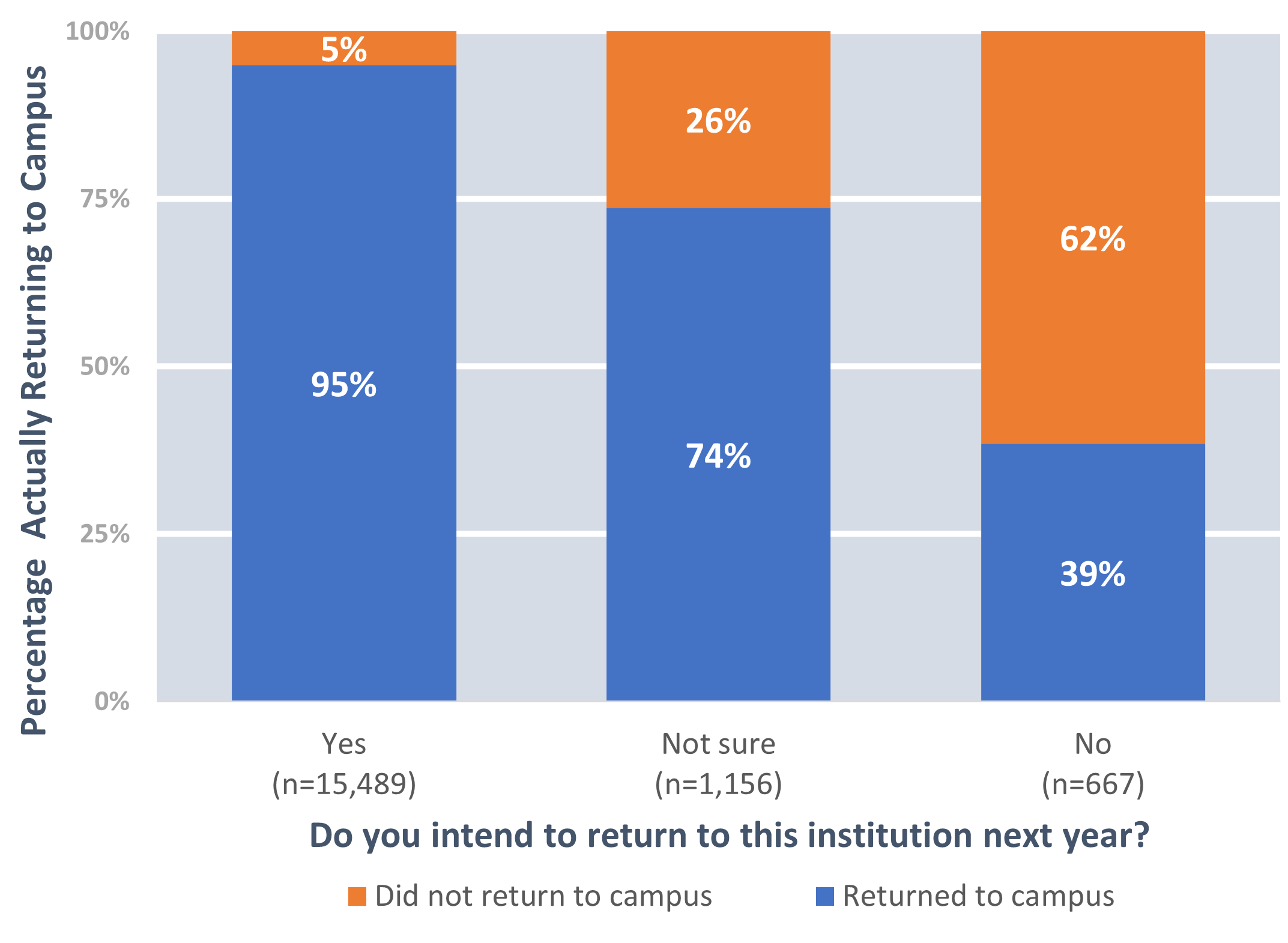 The Relationship Between Persistence and Intention to Return