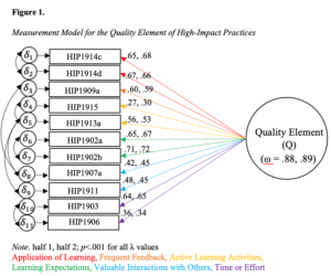 Dissertation Research: Developing a Quality Element for High-Impact Practices